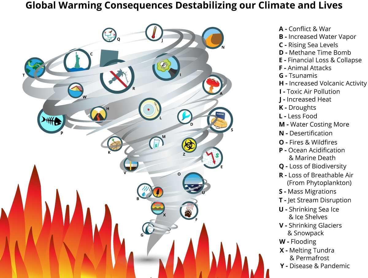 Opwarming van de aarde consequenties tornado