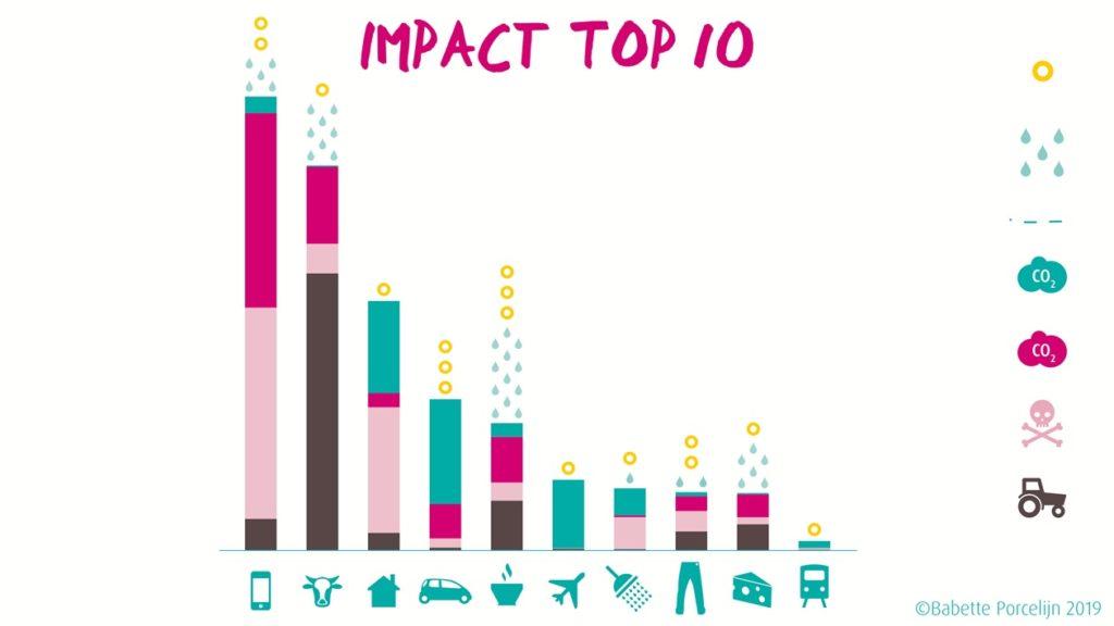 Impact top 10 Babette Porcelijn