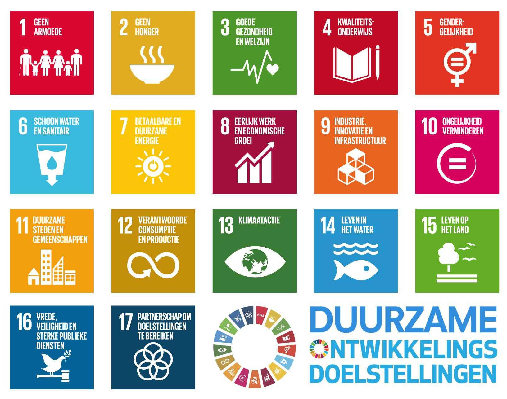 Sustainable Development Goals Nederlands